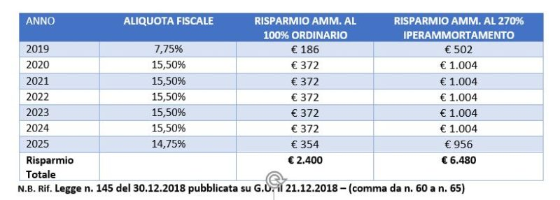 Iperammortamento-2019