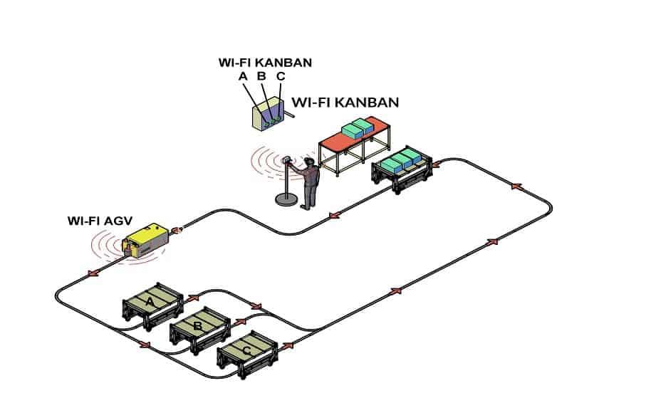 Kanban Electronico - AGV
